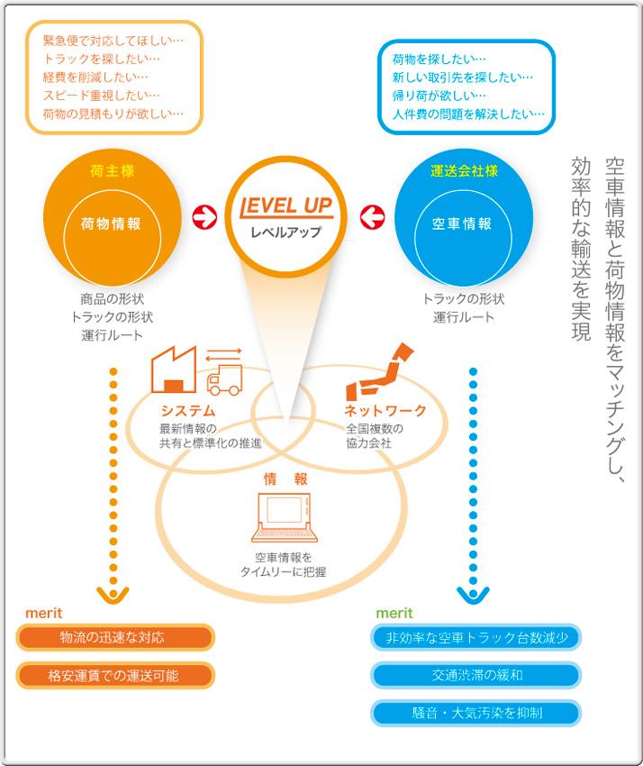 レベルアップの新物流ネットワークシステム